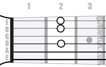 Аккорд A7/6 (Мажорный септаккорд с секстой от ноты Ля)