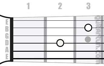 Аккорд A7sus4 (Мажорный септаккорд с квартой от ноты Ля)