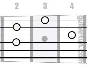 Аккорд A9 (Мажорный нонаккорд от ноты Ля)