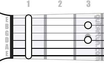 Аккорд A#7 (Доминантсептаккорд от ноты Ля-диез)