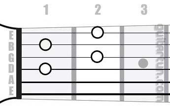 Аккорд Adim7 (Уменьшенный септаккорд от ноты Ля)