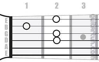 Аккорд Am6 (Минорный секстаккорд от ноты Ля)
