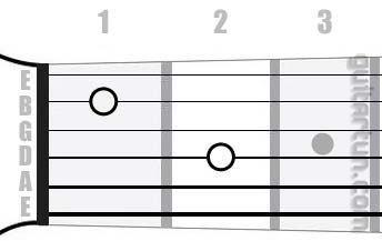 Аккорд Am7 (Минорный септаккорд от ноты Ля)