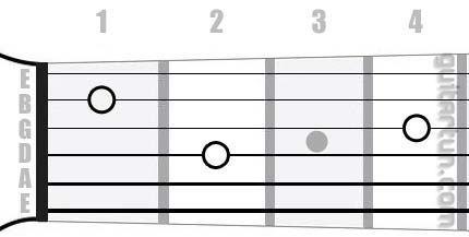Аккорд Am9 (Минорный нонаккорд от ноты Ля)