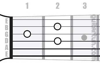 Аккорд Amaj7 (Большой мажорный септаккорд от ноты Ля)