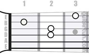 Аккорд C6 (Мажорный секстаккорд от ноты До)