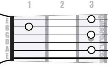 Аккорд C9 (Мажорный нонаккорд от ноты До)