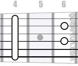 Аккорд C#7 (Мажорный септаккорд (доминантсептаккорд) от ноты До-диез)