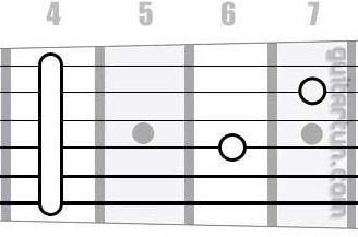 Аккорд C#7sus4 (Мажорный септаккорд с квартой от ноты До-диез)