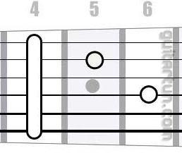 Аккорд C#m7 (Минорный септаккорд от ноты До-диез)