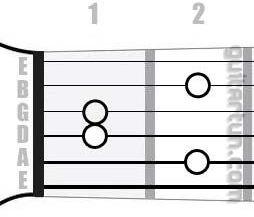 Аккорд C#m9 (Минорный нонаккорд от ноты До-диез)
