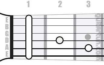 Аккорд C#maj7 (Большой мажорный септаккорд от ноты До-диез)