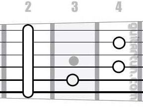Аккорд Cdim7 (Уменьшенный септаккорд от ноты До)