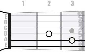 Аккорд Cmaj7 (Большой мажорный септаккорд от ноты До)