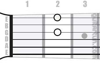 Аккорд D6 (Мажорный секстаккорд от ноты Ре)
