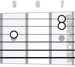 Аккорд D7/6 (Мажорный септаккорд с секстой от ноты Ре)