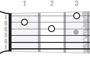 Аккорд D7sus4 (Мажорный септаккорд с квартой от ноты Ре)