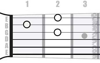 Аккорд D9 (Мажорный нонаккорд от ноты Ре)