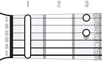 Аккорд D#6 (Мажорный секстаккорд от ноты Ре-диез)