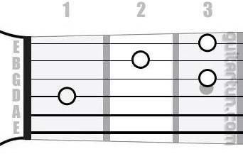 Аккорд D#7 (Мажорный септаккорд от ноты Ре-диез)