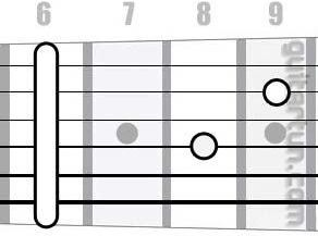 Аккорд D#7sus4 (Мажорный септаккорд с квартой от ноты Ре-диез)