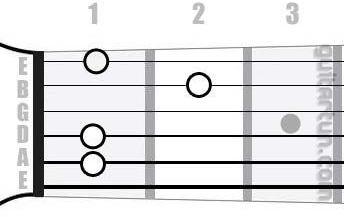 Аккорд D#9 (Мажорный нонаккорд от ноты Ре-диез)