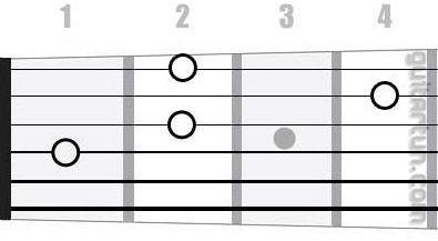 Аккорд D#dim (Уменьшенный аккорд от ноты Ре-диез)