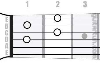Аккорд D#dim7 (Уменьшенный септаккорд от ноты Ре-диез)