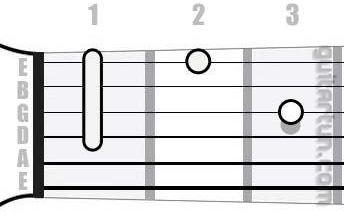 Аккорд D#m6 (Минорный секстаккорд от ноты Ре-диез)