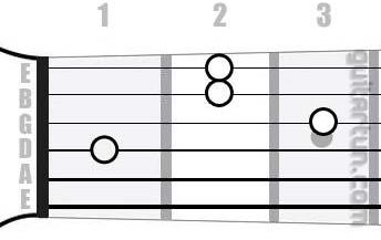 Аккорд D#m7 (Минорный септаккорд от ноты Ре-диез)