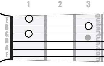 Аккорд Ddim (Уменьшенный аккорд от ноты Ре)