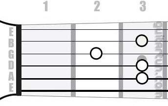 Аккорд Dm9 (Минорный нонаккорд от ноты Ре)