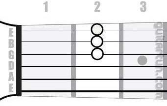 Аккорд Dmaj7 (Большой мажорный септаккорд от ноты Ре)