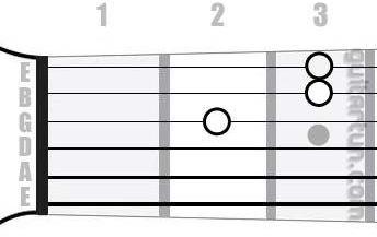 Аккорд Dsus4 (Ре мажор с квартой вместо терции)