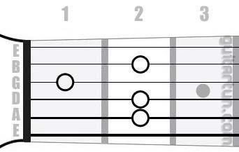 Аккорд E6 (Мажорный секстаккорд от ноты Ми)