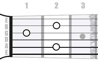 Аккорд E7/6 (Мажорный септаккорд с секстой от ноты Ми)