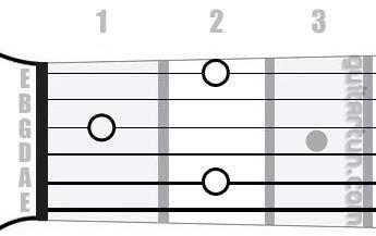Аккорд E9 (Мажорный нонаккорд от ноты Ми)