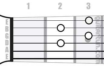 Аккорд Edim7 (Уменьшенный септаккорд от ноты Ми)
