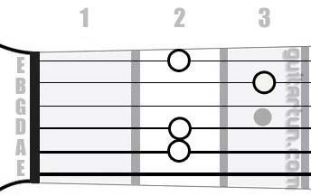 Аккорд Em9 (Минорный нонаккорд от ноты Ми)