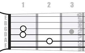 Аккорд Emaj7 (Большой мажорный септаккорд от ноты Ми)