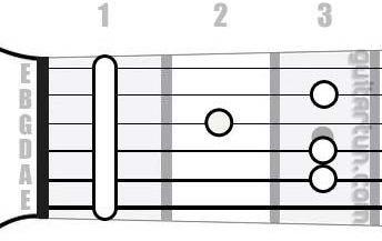 Аккорд F6 (Мажорный секстаккорд от ноты Фа)