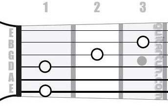 Аккорд F7/6 (Мажорный септаккорд с секстой от ноты Фа)