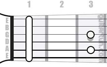 Аккорд F7sus4 (Мажорный септаккорд с квартой от ноты Фа)