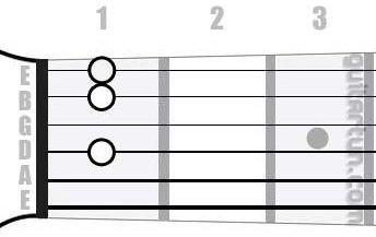 Аккорд F9 (Мажорный нонаккорд от ноты Фа)
