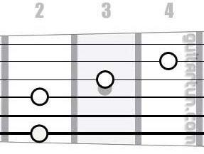 Аккорд F#7/6 (Мажорный септаккорд с секстой от ноты Фа-диез)