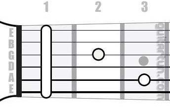 Аккорд F#7 (Мажорный септаккорд от ноты Фа-диез)