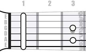 Аккорд F#7sus4 (Мажорный септаккорд с квартой от ноты Фа-диез)