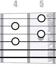 Аккорд F#dim (Уменьшенный аккорд от ноты Фа-диез)