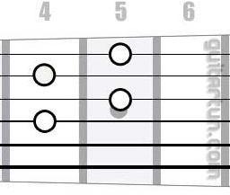 Аккорд F#dim7 (Уменьшенный септаккорд от ноты Фа-диез)