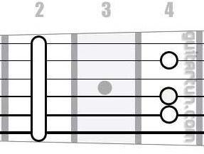 Аккорд F#m6 (Минорный секстаккорд от ноты Фа-диез)